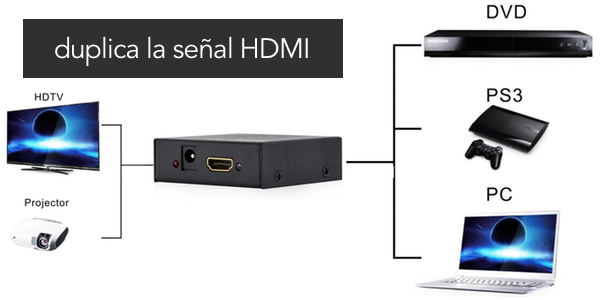 Duplicador HDMI