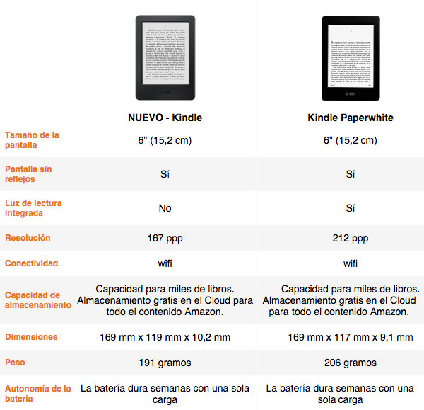 Nuevo Kindle VS Kindle Paperwhite