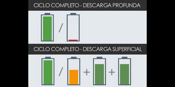 ciclo carga completa batería