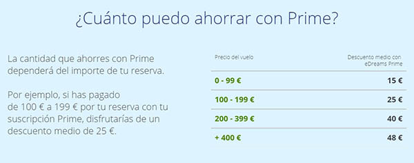 eDreams Prime ofertas en viajes